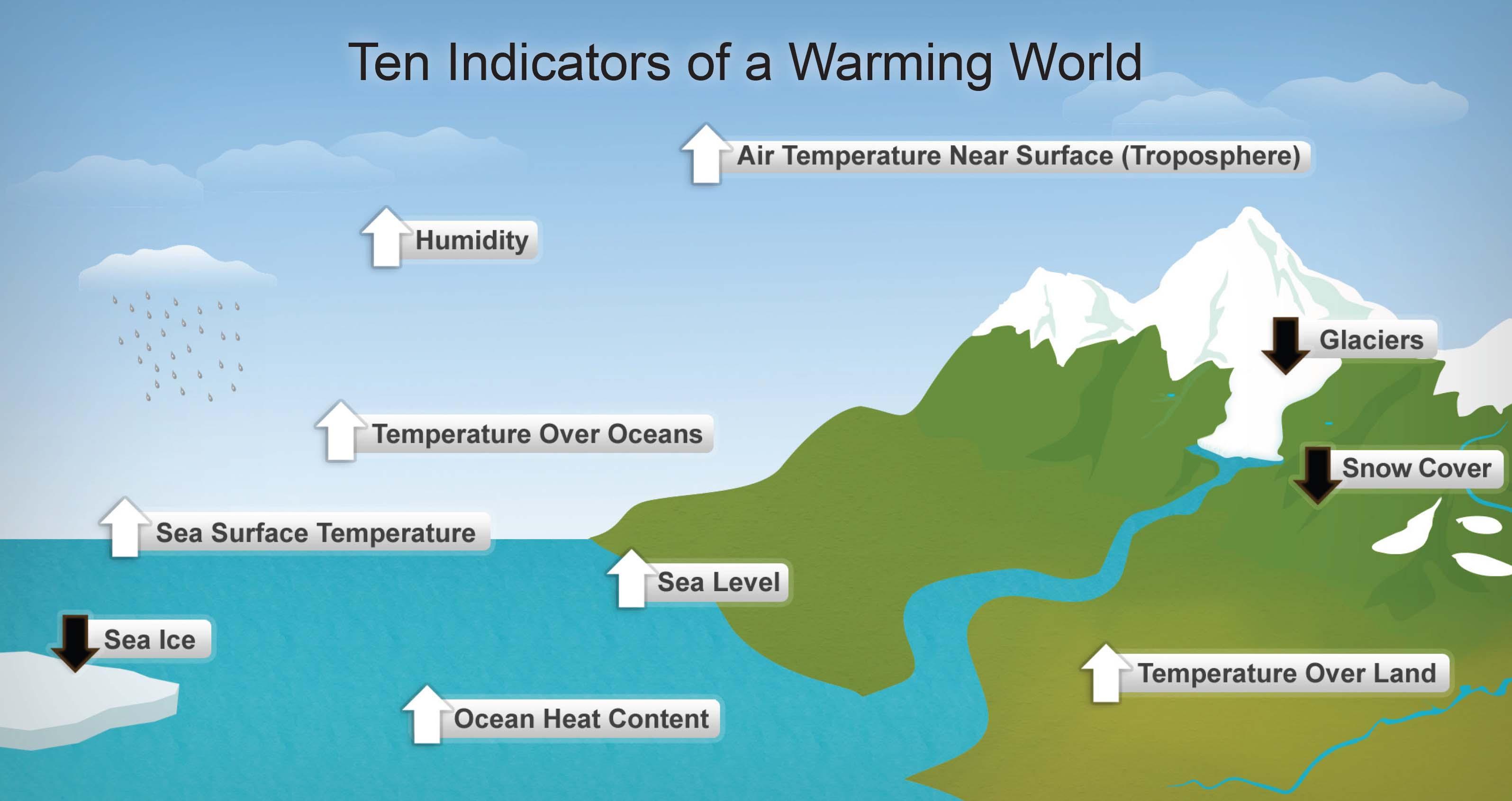 ten indicators of global warming