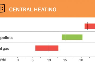 home energy costs central heating
