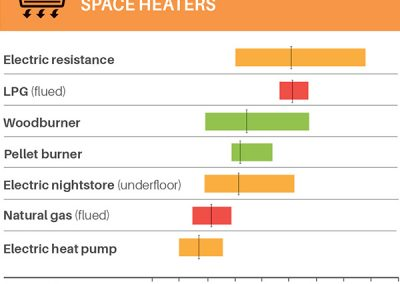 home energy costs space heaters