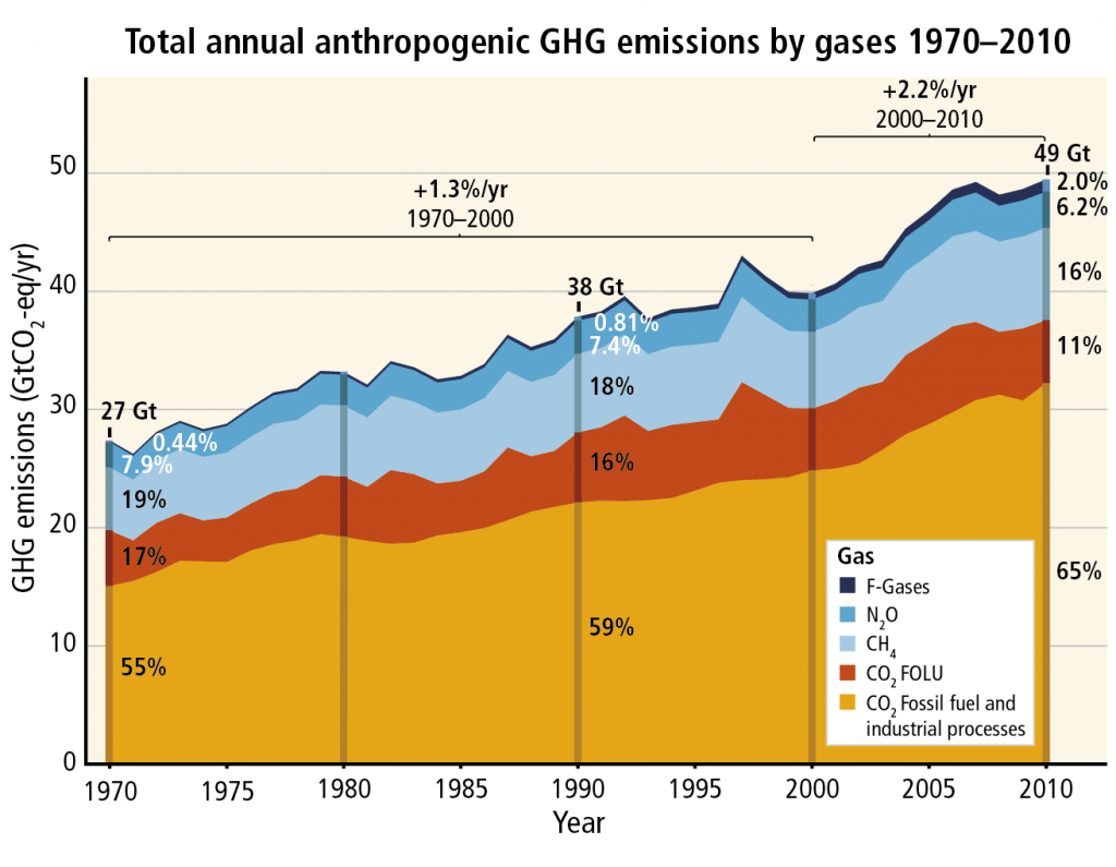 Total annual anthropogenic greenhouse gas emissions for the period 1970 to 2010 by gases.