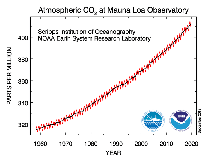 Steadily increasing concentrations of carbon dioxide in the atmosphere observed at NOAA's Mauna Loa Observatory since 1959.