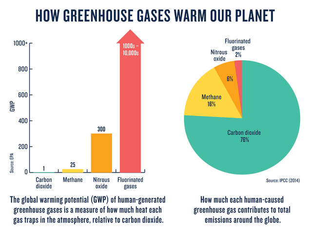 The global warming potential of human generated greenhouse gasses.