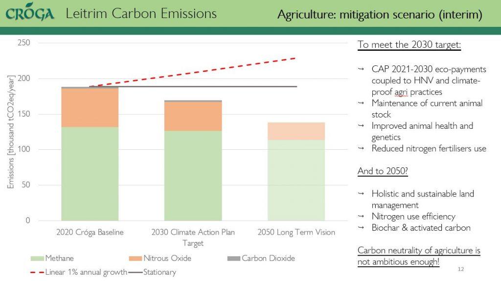 mitigation scenario for agriculture