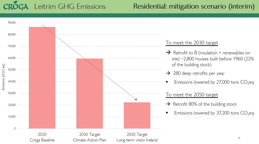 mitigation scenario for housing