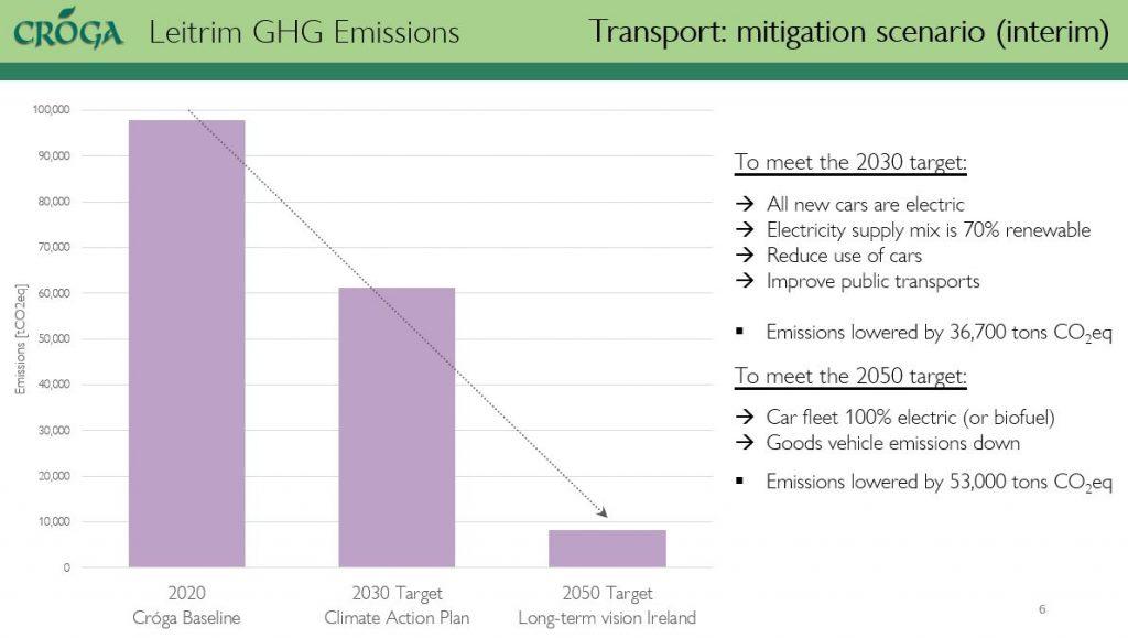 mitigation scenario for transport