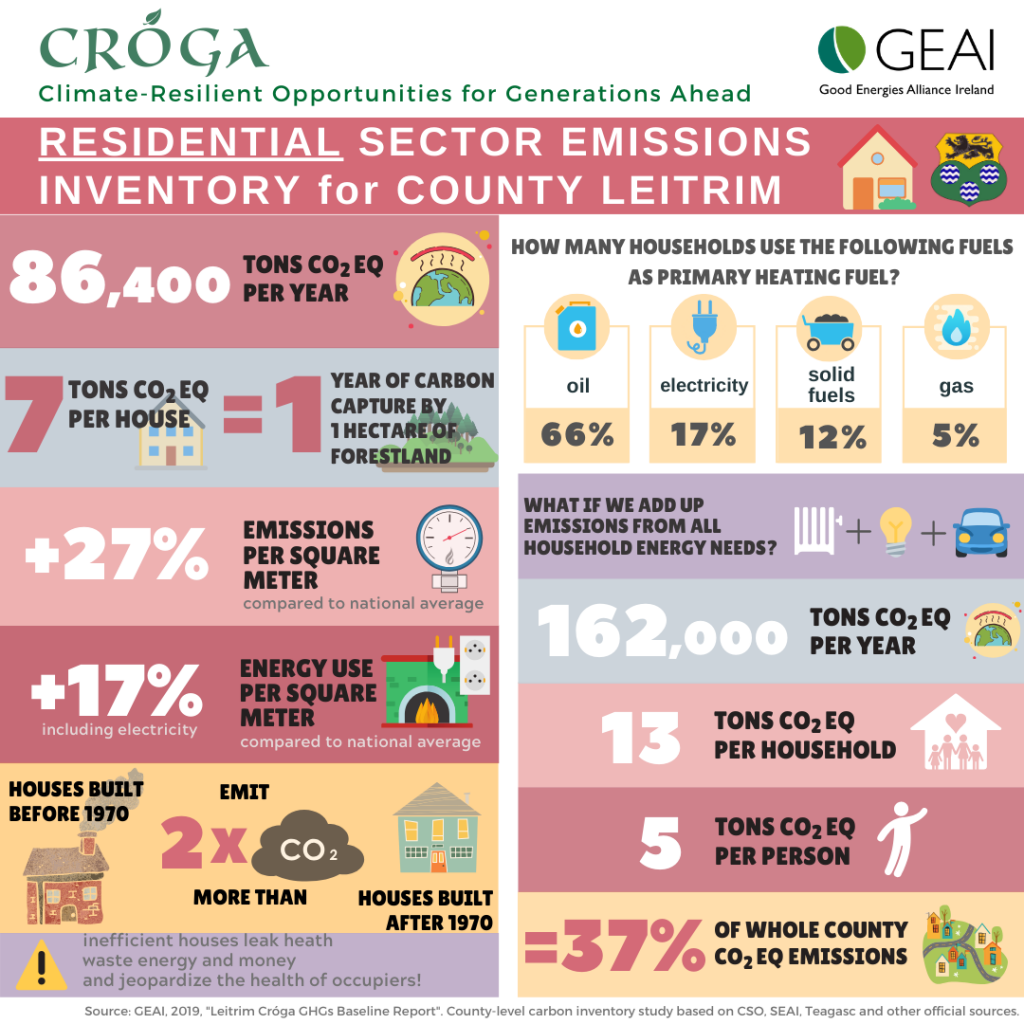 Leitrim residential sector emissions infographic