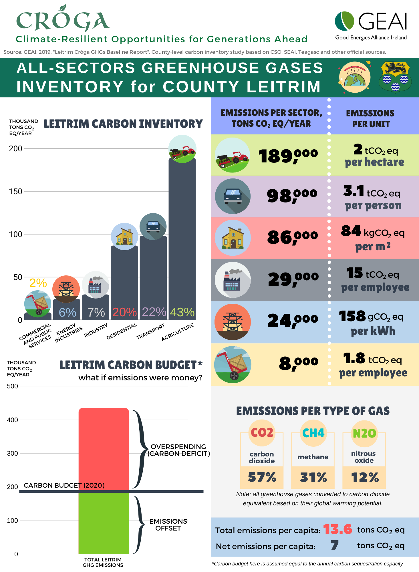 How green is Leitrim, really?