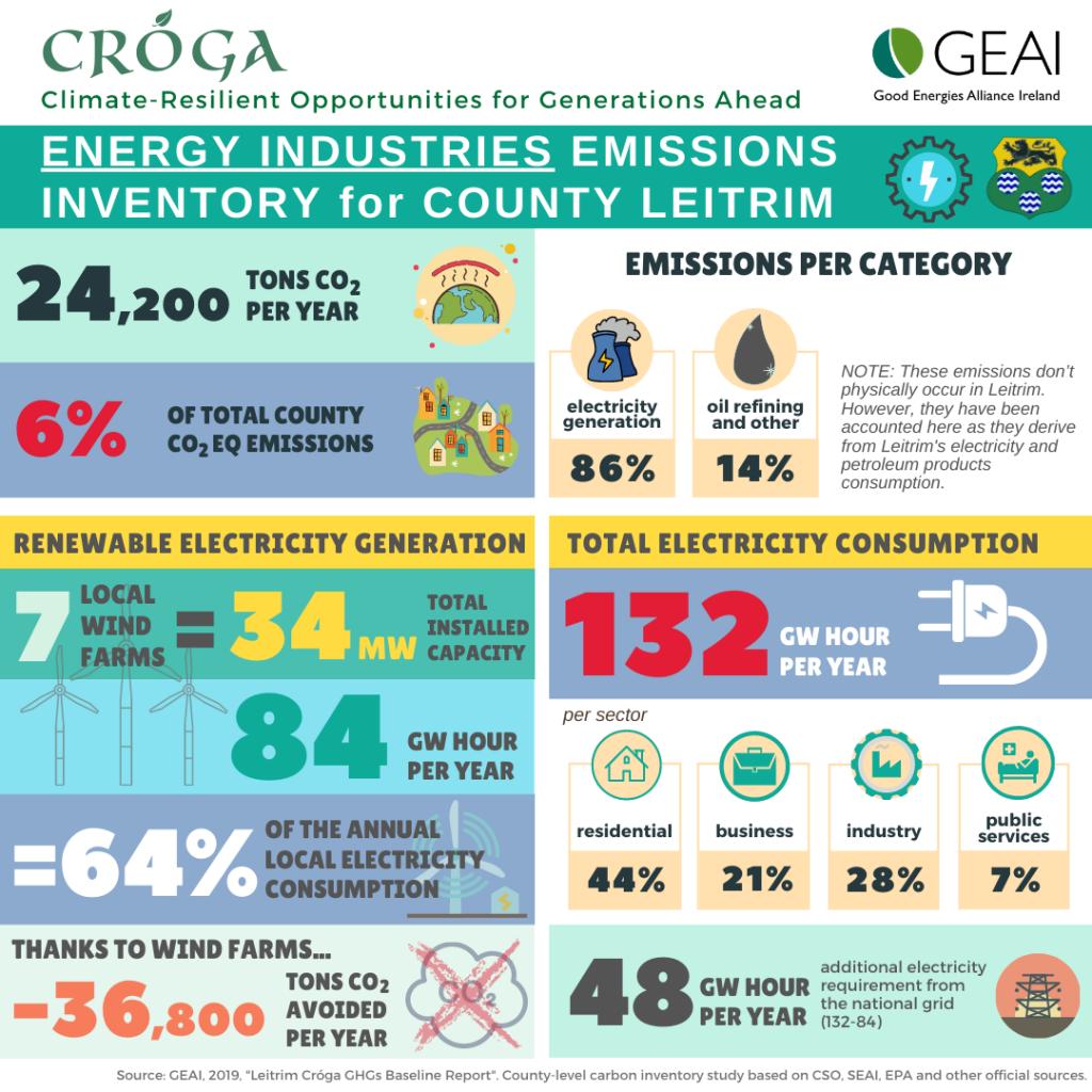 Leitrim energy industries infographic
