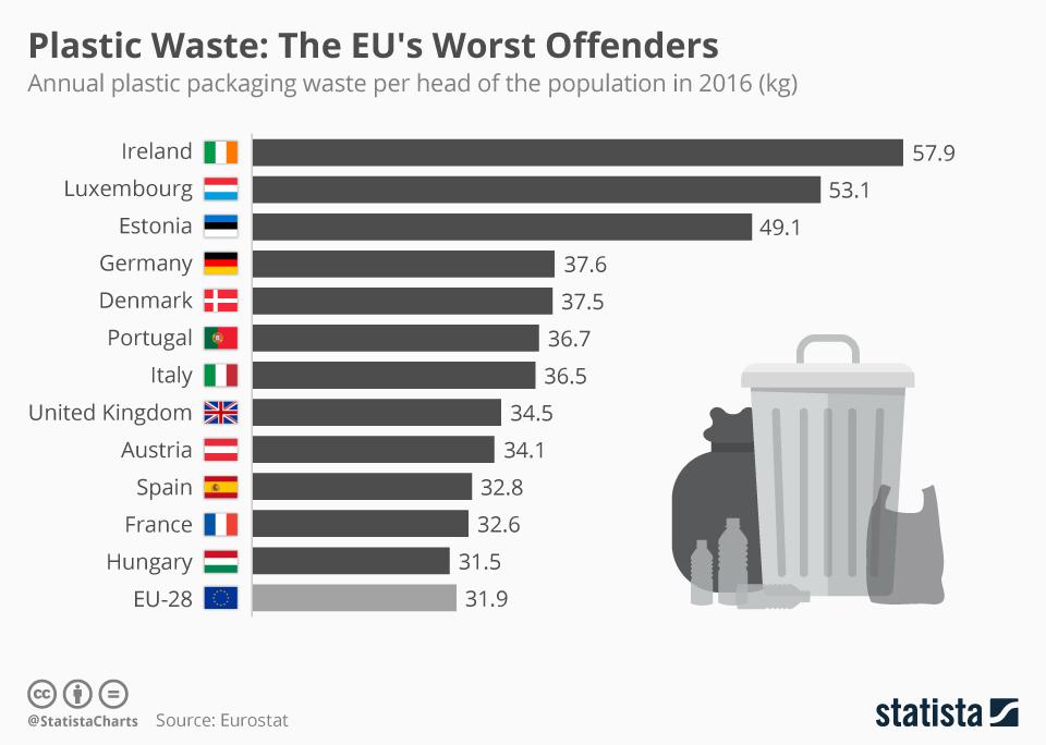 plastic statistics in europe